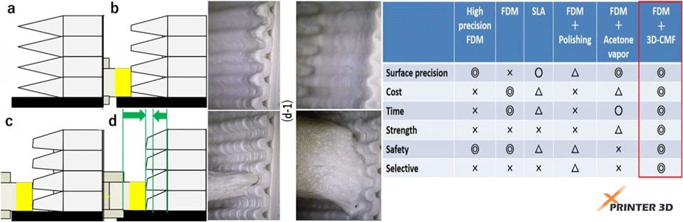 سطوح صاف در پرینتر سه بعدی