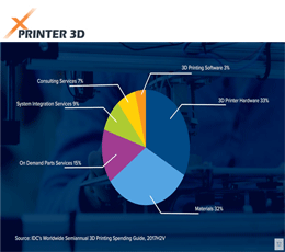 آخرین آمار از سرمایه 23 میلیارد دلاری کسب و کار چاپ سه بعدی